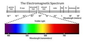 This is a stamdard chart showing the electromagnetic spectrum wavelength. Humans perceive visible light as colors because of these different wavelengths.