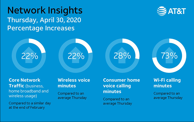 An infographic from AT&T called Network Insights. It compares a day in late April, 2020 with average calling and wifi use. The pandemic has surged network use.